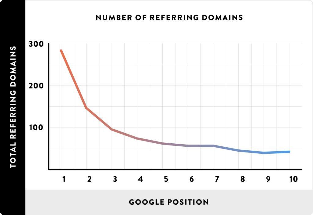 https://backlinko.com/google-ranking-factors#backlink