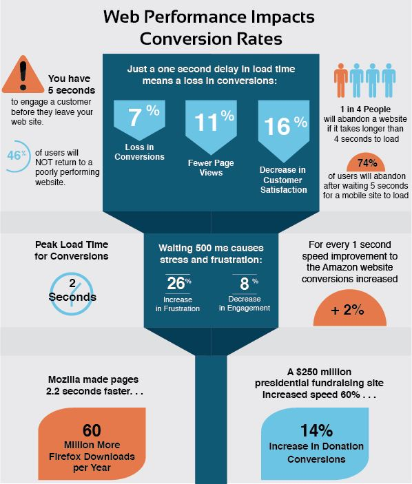 Conversion-Infographic-site speed