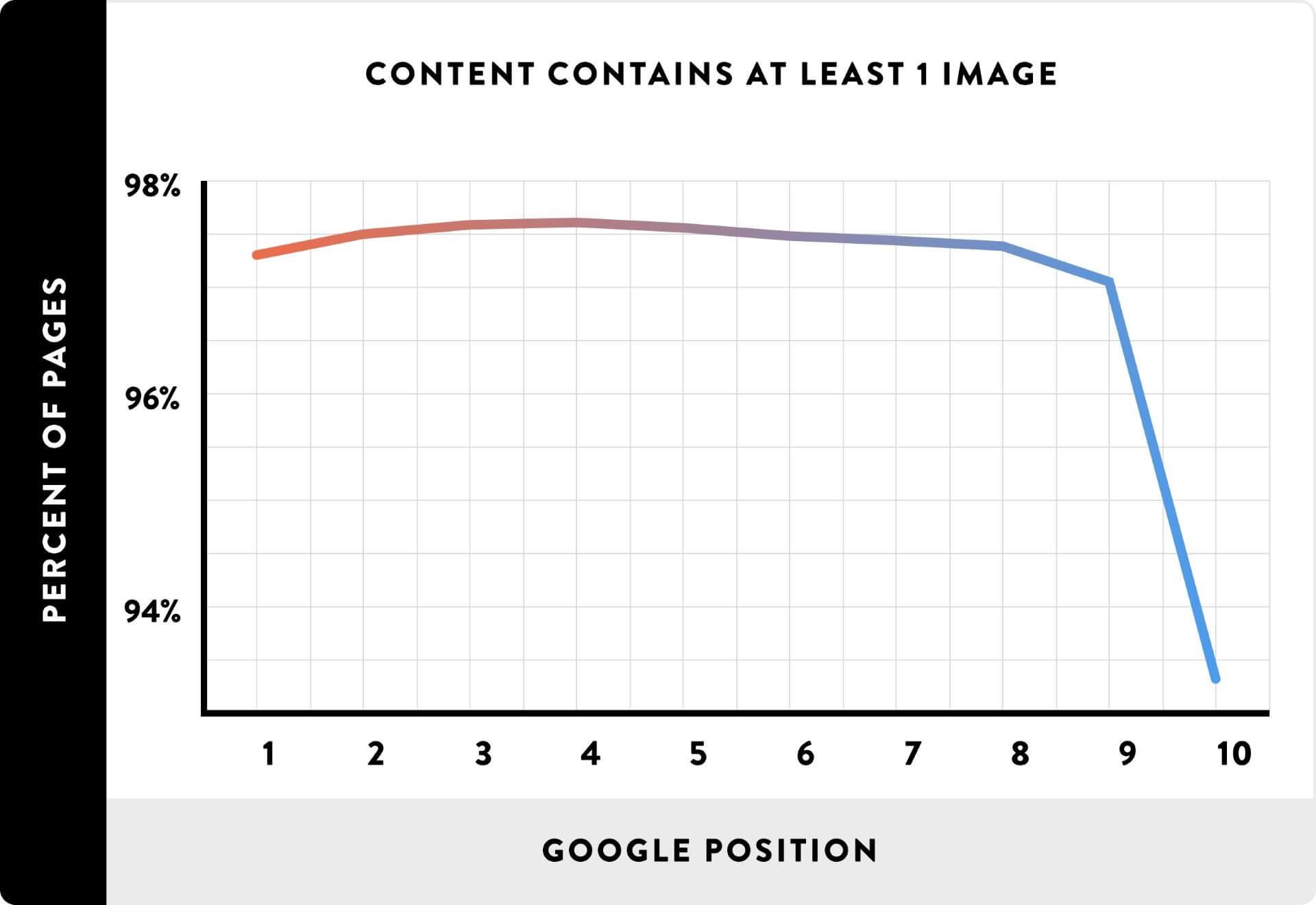 Image ratio in content
