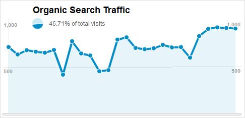 http://www.hoodwebmanagement.com/wp-content/uploads/2011/11/organic-search-traffic-graph.png