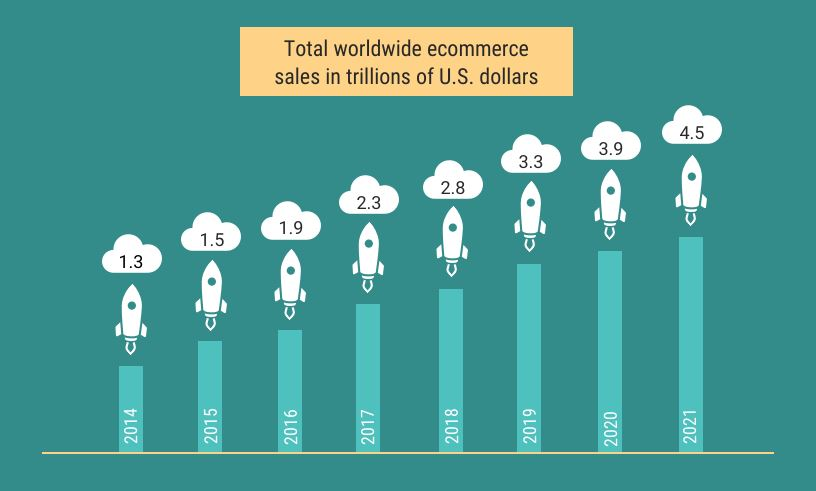 Shopify eCommerce Sales in Trillions
