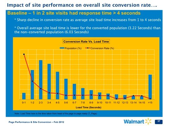 Haddonfield NJ Website Design | 4 Tips to make your WordPress Website faster from Walmart.com