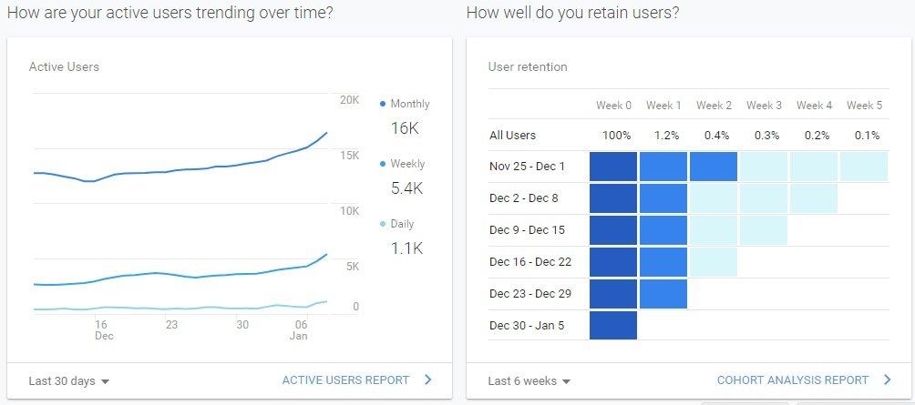 Wordpress Google Analytics Plugin